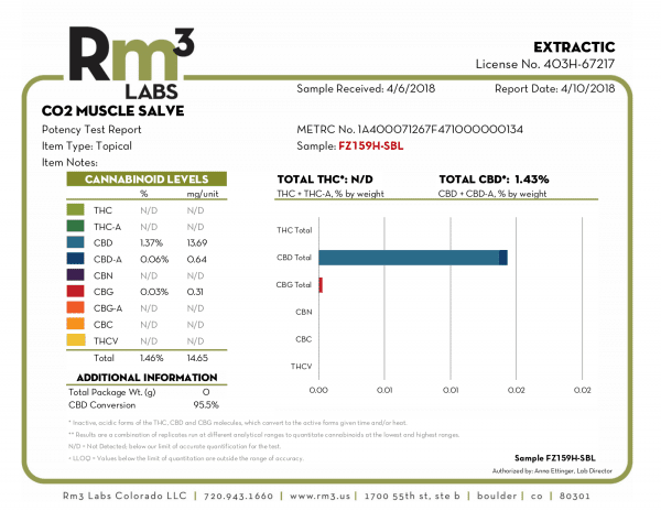 RM3 Labs Potency test Report